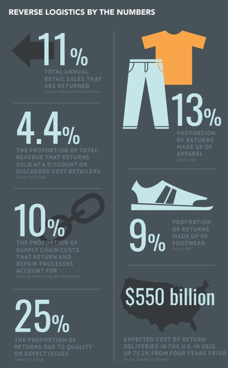 Reverse logistics by the numbers
